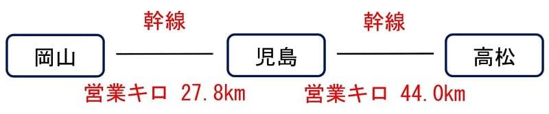 総合旅行業務取扱管理者 運賃計算
