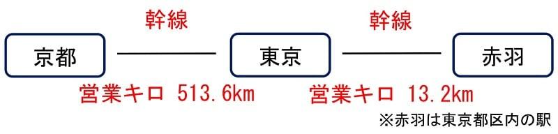 運賃計算 特定都区市内