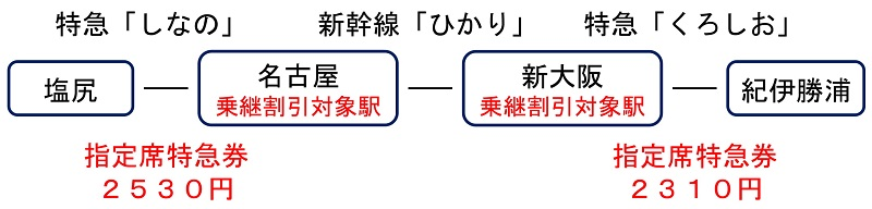 JR運賃 乗継割引