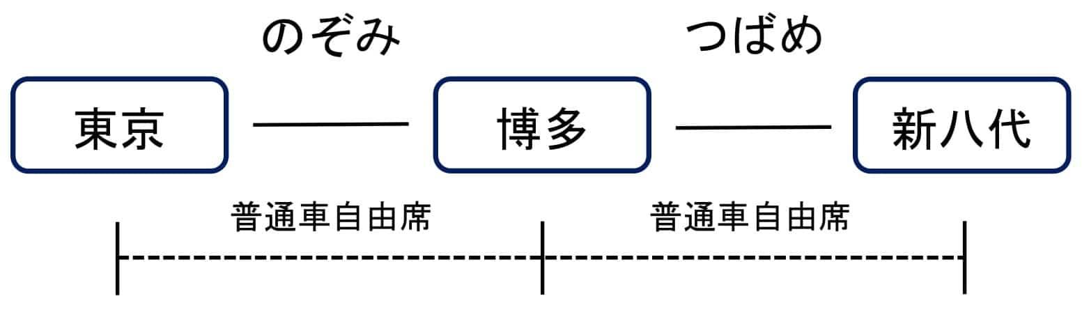 jr運賃計算 試験
