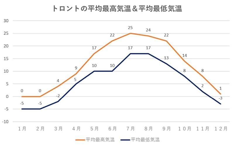 トロントの平均最高気温&平均最低気温