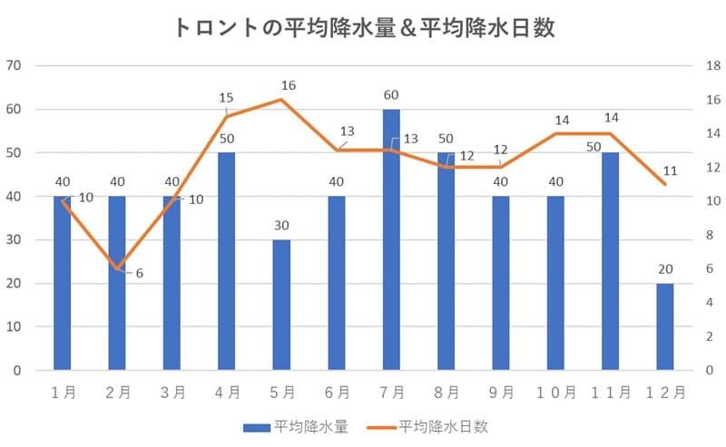 トロントの平均降水量&平均降水日数