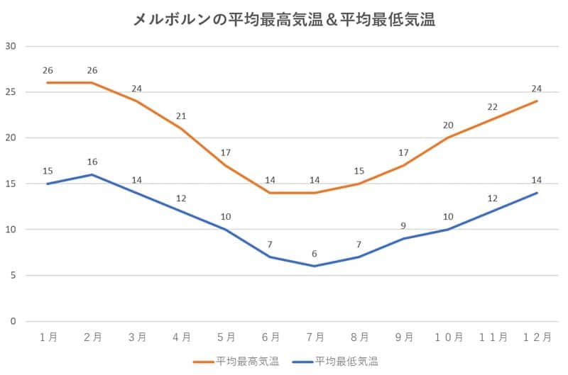 メルボルンの平均最高気温&平均最低気温