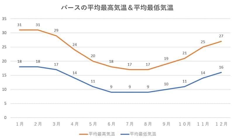 パースの平均最高気温&平均最低気温