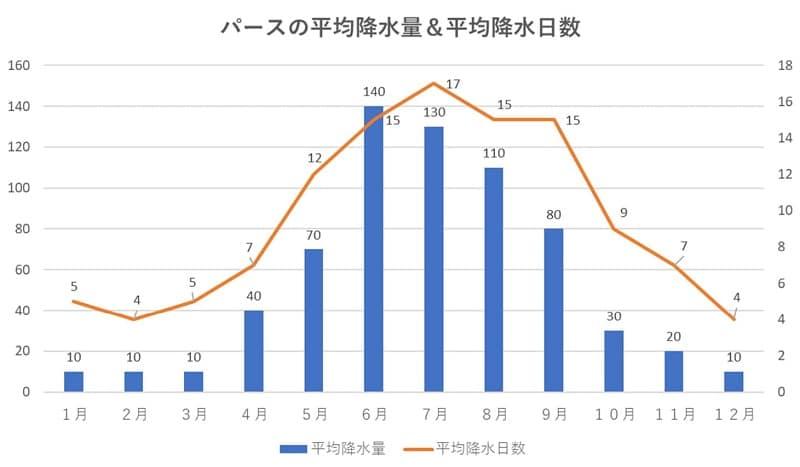 パースの平均降水量&平均降水日数