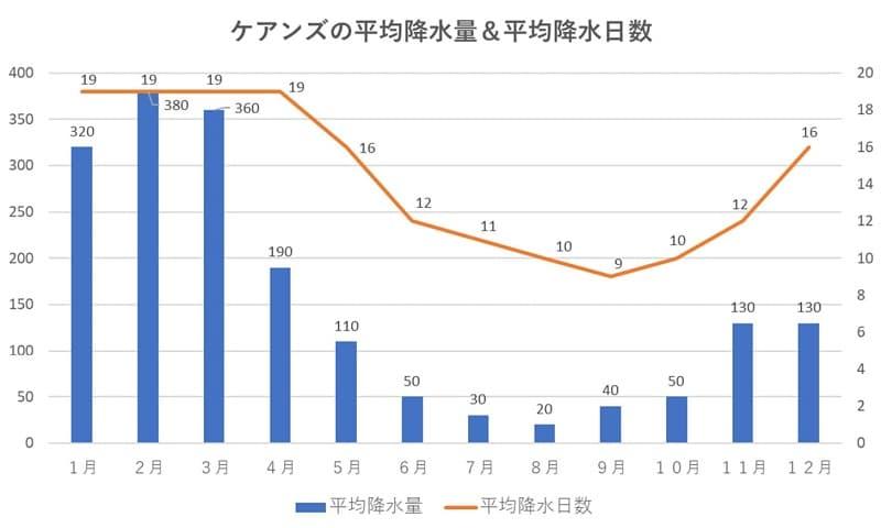 ケアンズの平均降水量&平均降水日数