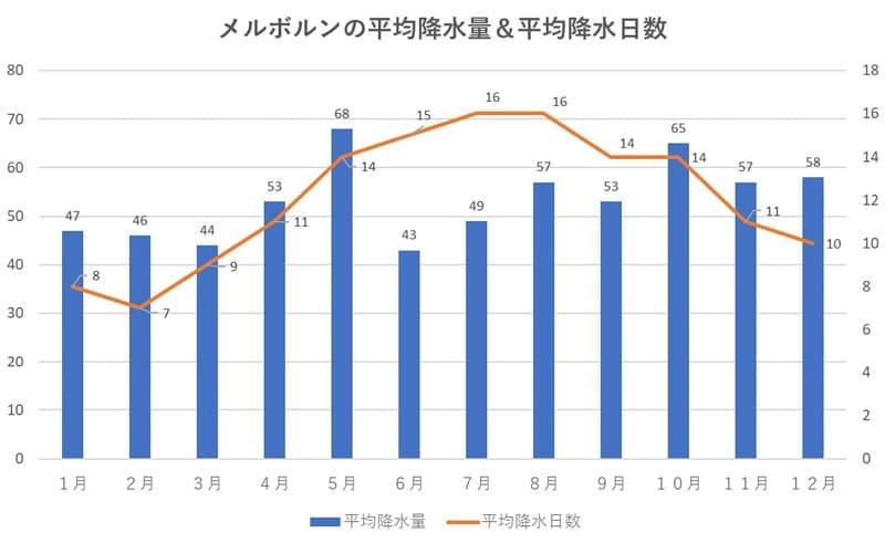 メルボルンの平均降水量&平均降水日数
