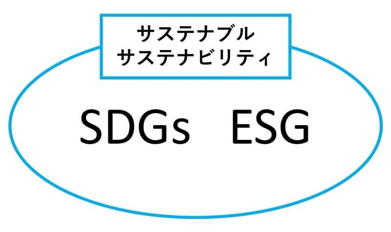 SDGs 旅行会社